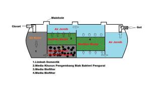 septic tank biohitech horizontal system