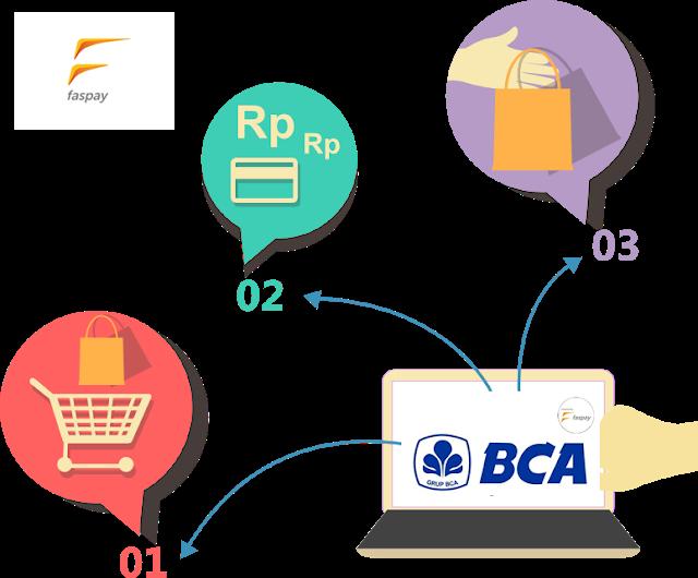 Payment Gateaway BCA